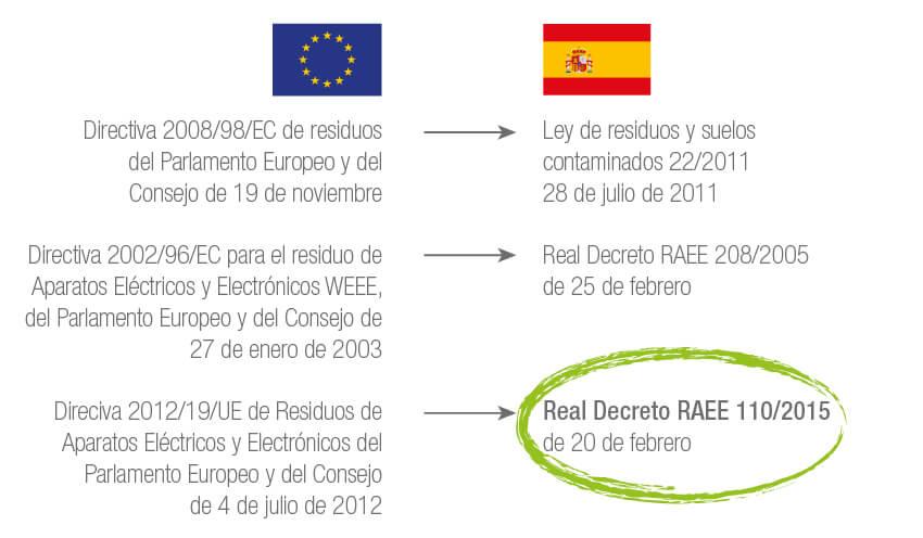 Real Decreto RAEE 110/2015
